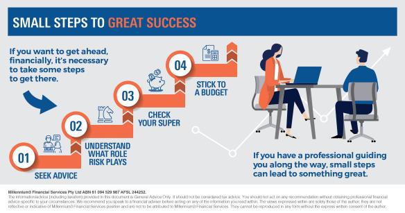 financial success model